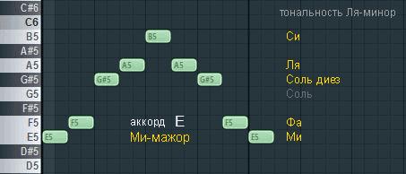 akkord-E