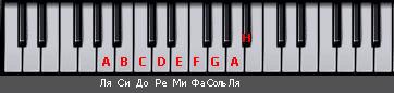 piano1 akkordy